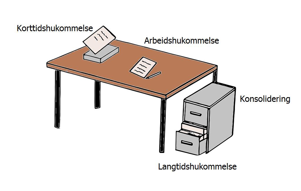 Bilde av et skrivebord som demonstrerer de ulike delene av hukommelse. Et ark som blir lagt på bordet - kortidshukommelse, et ark som skrives på - arbeidshukommelse, overføring til filskap - konsolidering, lagring i arkivskap - langtidshukommelse.